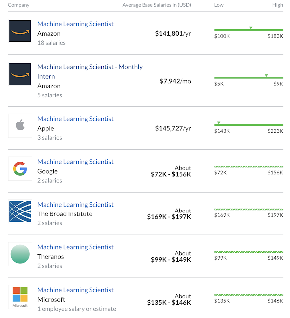 Top Companies for Machine Learning Scientists