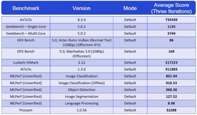 Qualcomm Snapdragon 888 Benchmark Test List
