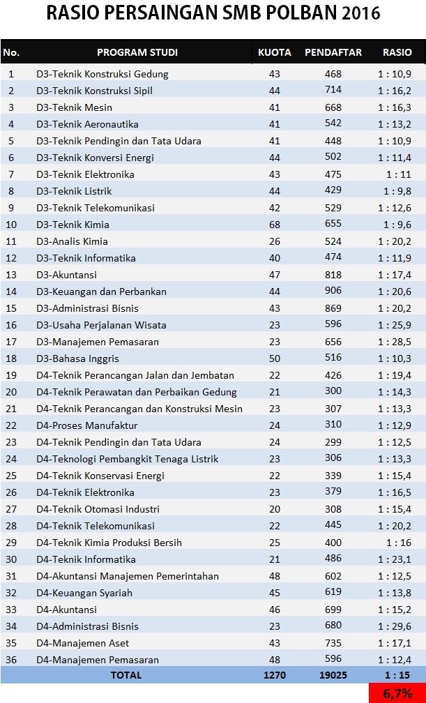 Passing Grade Itb 2019 : passing, grade, Passing, Grade, Polban, Terbaru, (Akreditasi,, Peminat,, Tampung, Jendela, Cipta