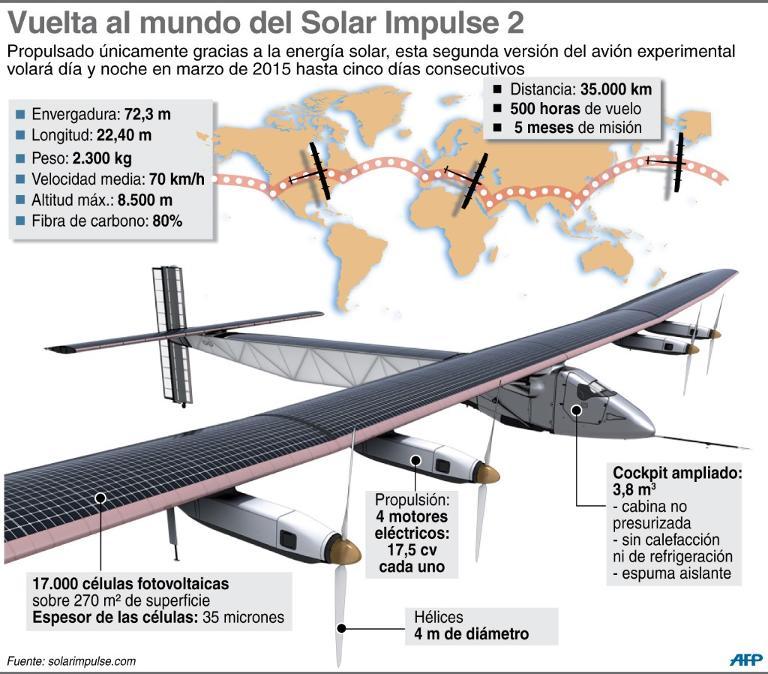 impulse-2-avion-solar-infografia