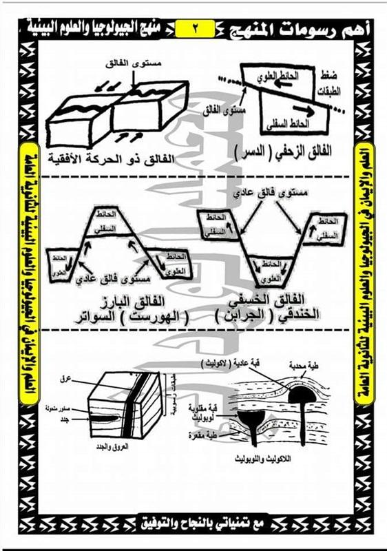 أهم رسومات الجيولوجيا للصف الثالث الثانوى 2019