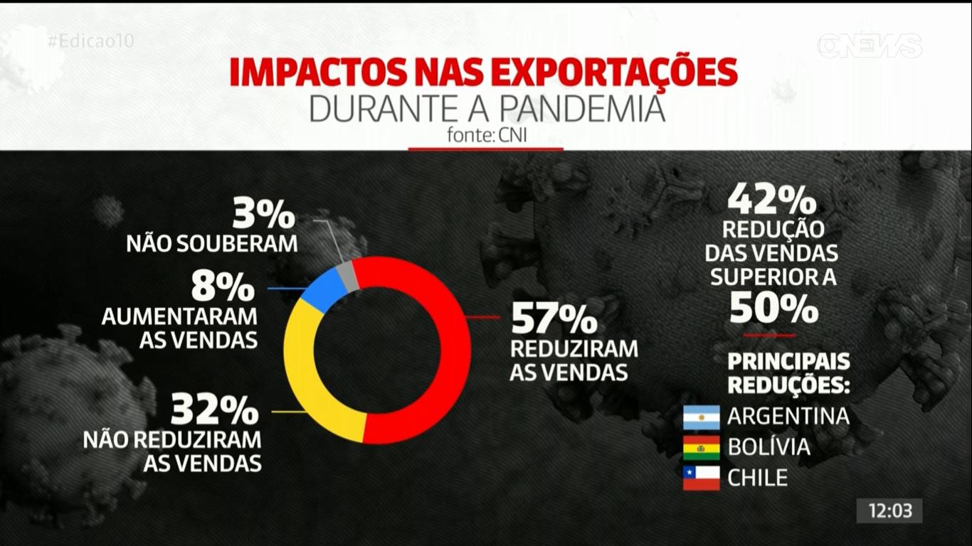 Exportaciones de Brasil 2020