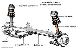 Jenis Suspensi Tipe Macpherson Lower Arm L