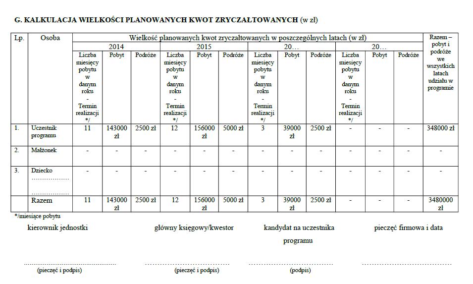Wypełniony formularz kosztorysu programu Mobilność Plus III