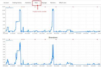 Tingkat resiko trading dari sinyal forex