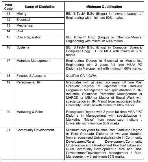 Coal India Limited Recruitment 2019
