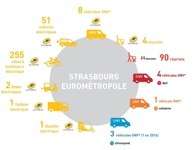 La poste innove pour une livraison durable dans l eurom tropole de strasbourg - Livraison gaz strasbourg ...