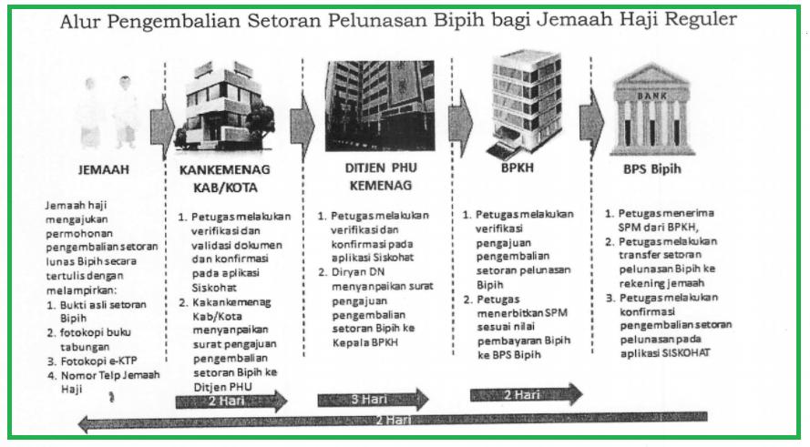 gambar Cara Pengembalian Setoran Pelunasan Jemaah Haji Tahun 2021