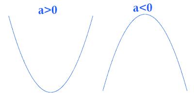 منحنى حدودية من الدرجة الثانية Fonction parabolique