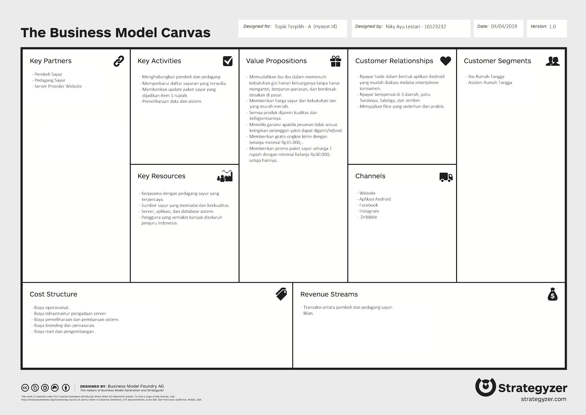 Contoh Business Model Canvas (BMC) Startup Nyayur.ID ...