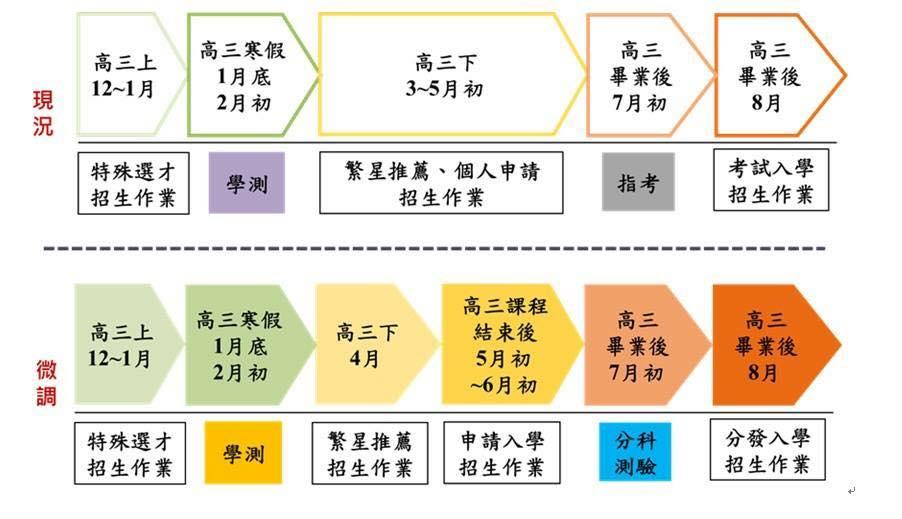 陳勇延校長@興大附中: 招聯新聞稿:通過大學考招調整案