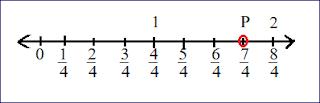 परिमेय संख्याओ का संख्या रेखा पर निरूपण