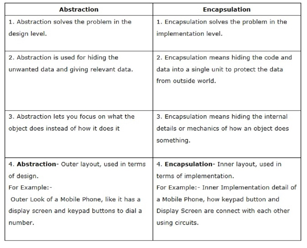 Difference between abstraction and encapsulation in java oop for Quantization table design revisited for image video coding