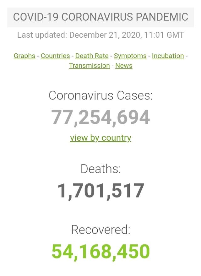 Kasus Covid-19 di Seluruh Dunia per 21 Desember 2020 ( 11:45 GMT)