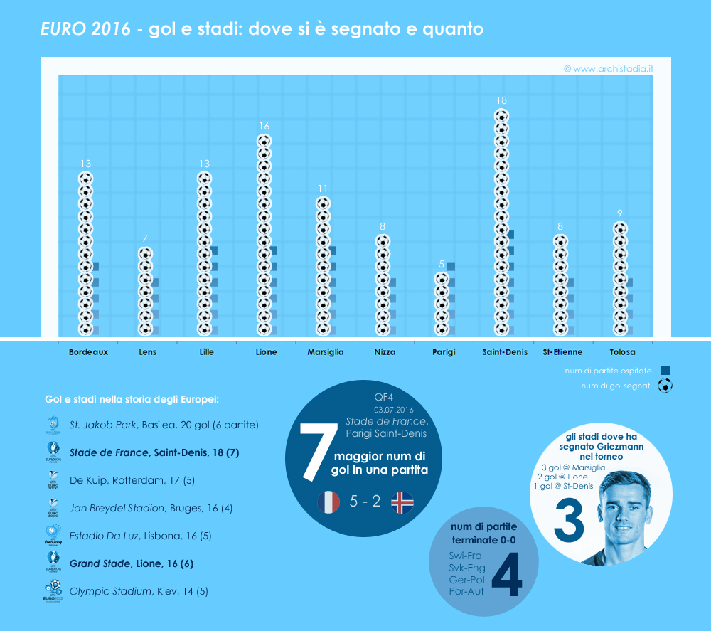 euro 2016 stadi media spettatori statistiche