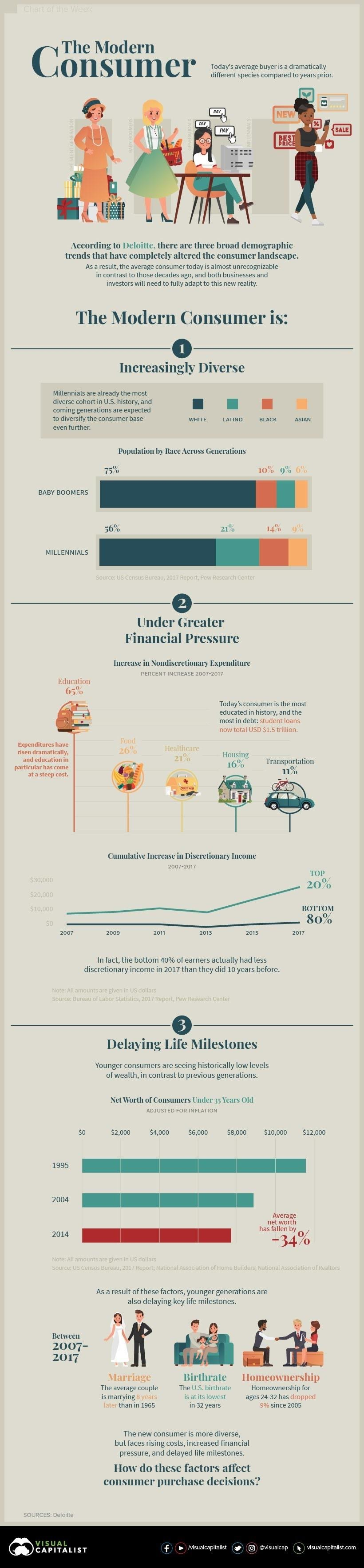 How different is the modern consumer #infographic