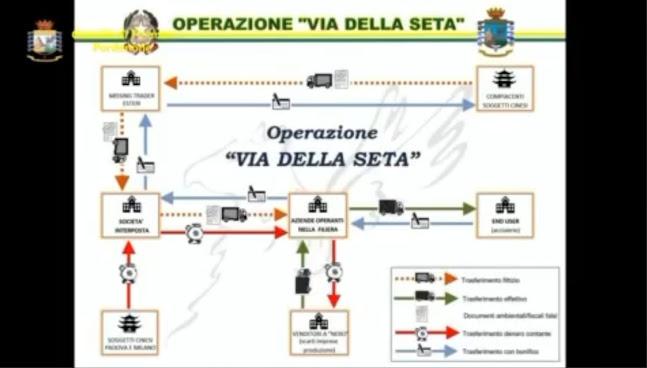 Operazione Via della seta - traffico illecito di rifiuti metallici, maxi frode internazionale, riciclaggio