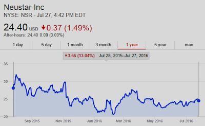 Chart: Neustar $NSR DOWN 13% Y/Y