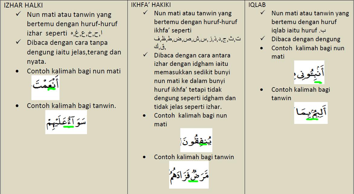 Nota Nota Ringkas Hukum Tajwid 1 Permata Ilmu Islam
