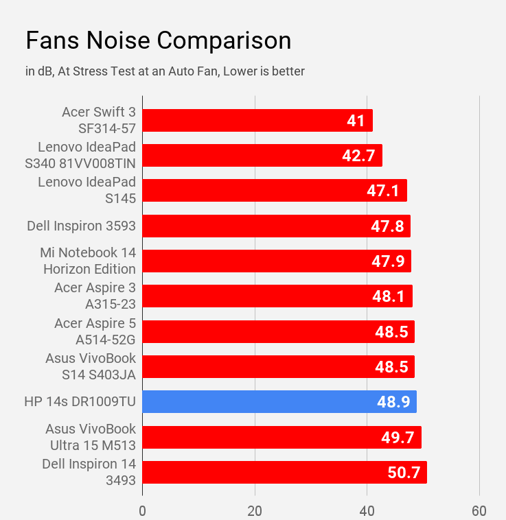 HP 14s DR1009TU laptop fan compared with other laptops during stress test at auto fan.