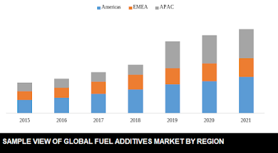 global fuel additives market share by region
