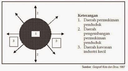Pola Keruangan Desa Pola Keruangan Desa