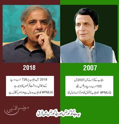 PMLQ کا پنجاب خوشحال تھا اور خزانہ مالامال تھا جبکہ PMLN  کا پنجاب بدحال ہے اور صوبہ کنگال ہے