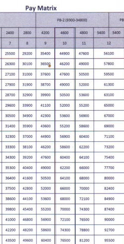 OPSC PGT Pay Scale Levels