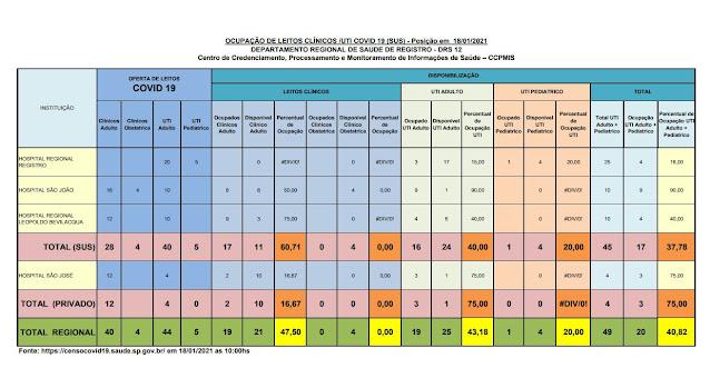Taxa de ocupação dos leitos de UTI adulto , 40% para o SUS e 75% para o particular,  24 leitos vagos para o Vale do Ribeira  (18/01)