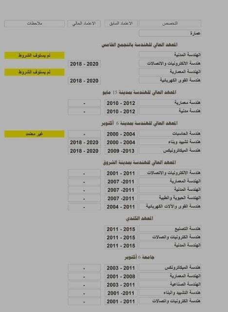 المعاهد الخاصة المعتمدة بالكويت