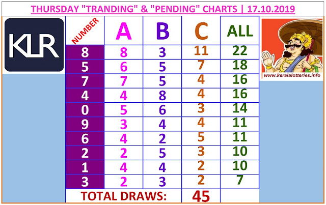 Kerala Lottery Result Winning Number Trending And Pending Chart of 45 days draws on 17.10.2019