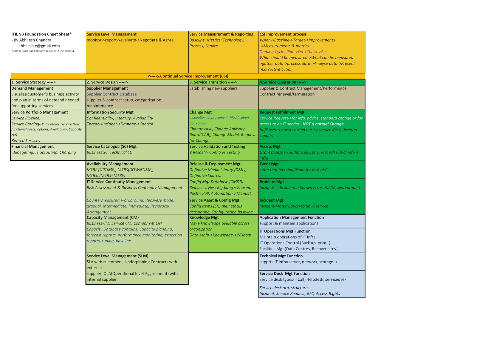 itil v3 foundation 1 page graphical cheat sheet mythoughtsntheories