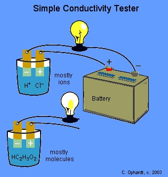 how to test electrical conductivity of a solution
