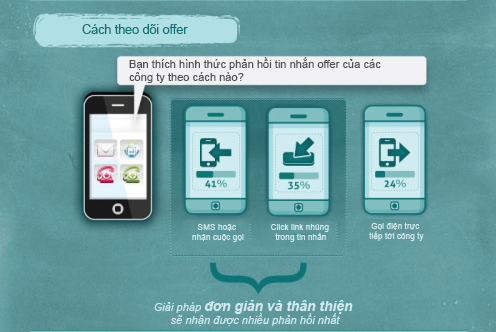 thong-ke-sms-marketing