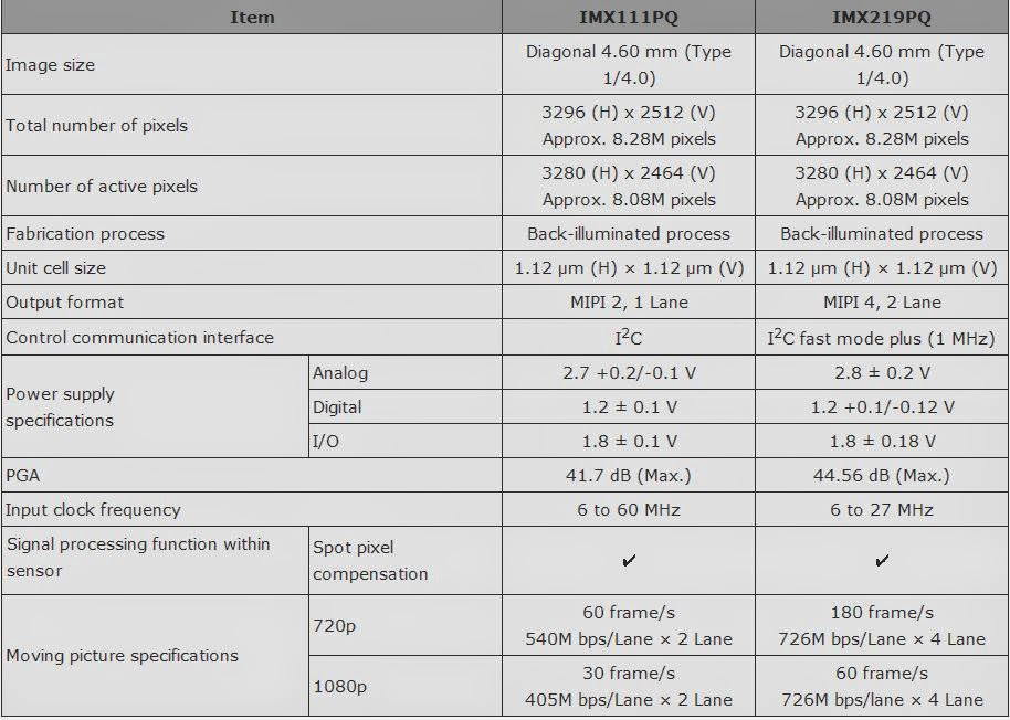 Image Sensors World  Sony Announces 12mp  14 5fps Ccd And
