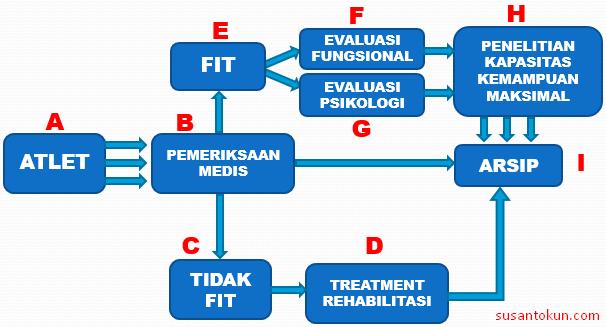 Prosedur Tes Kondisi Fisik/Tes Evaluasi Fungsional