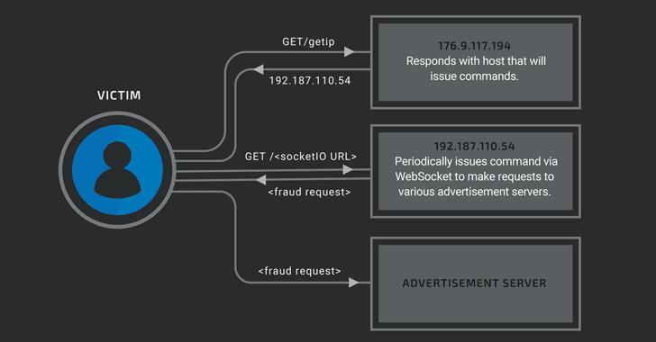 nodersok divergent malware click fraud