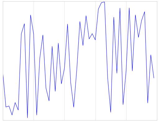 程式扎記: [ Py DS ] Ch4 - Visualization with Matplotlib (Part5)