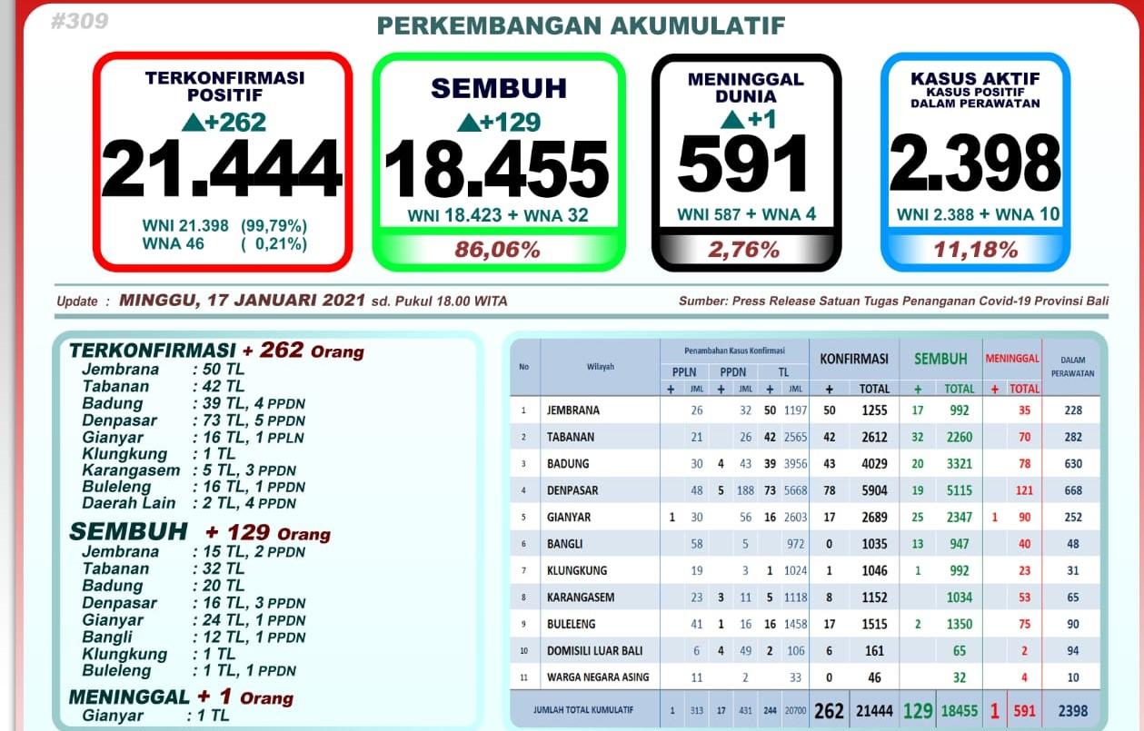 Satgas Ungkap Total 21.444 Orang di Bali Terpapar Covid-19