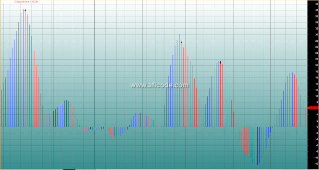 Perfect Histogram Buy Sell Signals