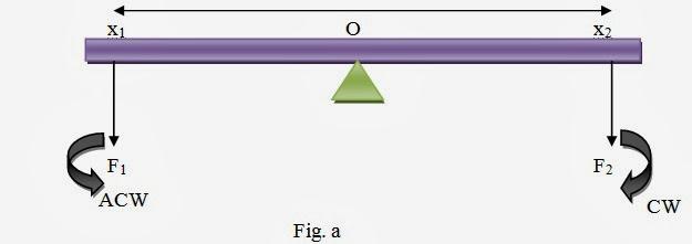 Physics: EQUILIBRIUM OF FORCE
