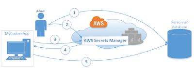 AWS Security Tools