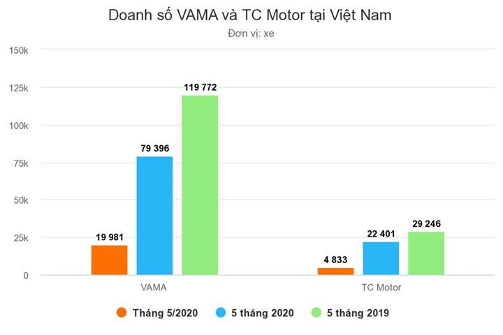 Thị trường ôtô Việt phục hồi