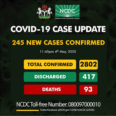 The Nigeria Centre for Disease Control  (NCDC) has confirmed an additional 245 new cases of COVID-19 in the country, with Lagos leading the chart with 76 New cases, taking the total number of confirmed cases in Nigeria to 2802.