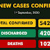Nigeria records 239 new cases of Coronavirus, taking total to 54,247 With 10 Deaths