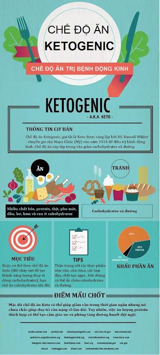 Chế độ ăn kiêng Ketogenic chữa bệnh động kinh