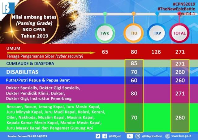 Nilai Passing grade CPNS tahun 2019