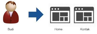 Ilustrasi 1 Sesi pada Google Analytics