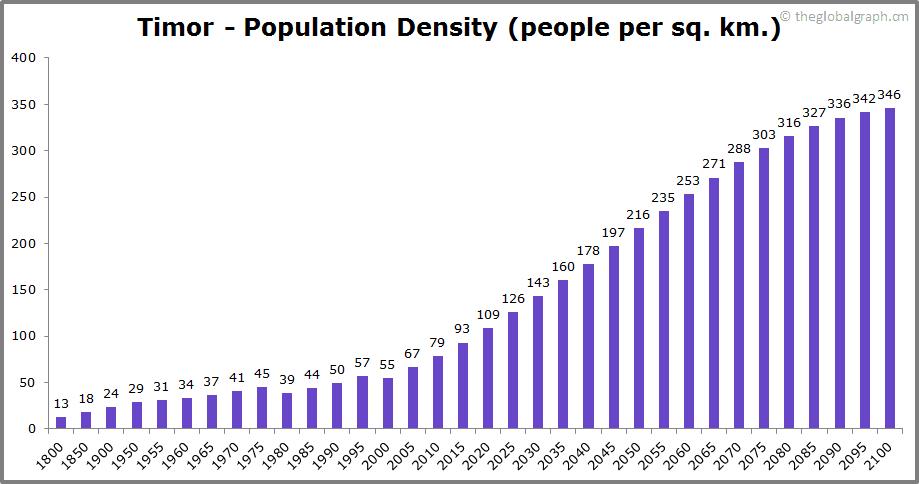 Timor  Population Density (people per sq. km.)