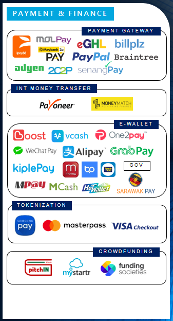 Payment & Finance players in Malaysia